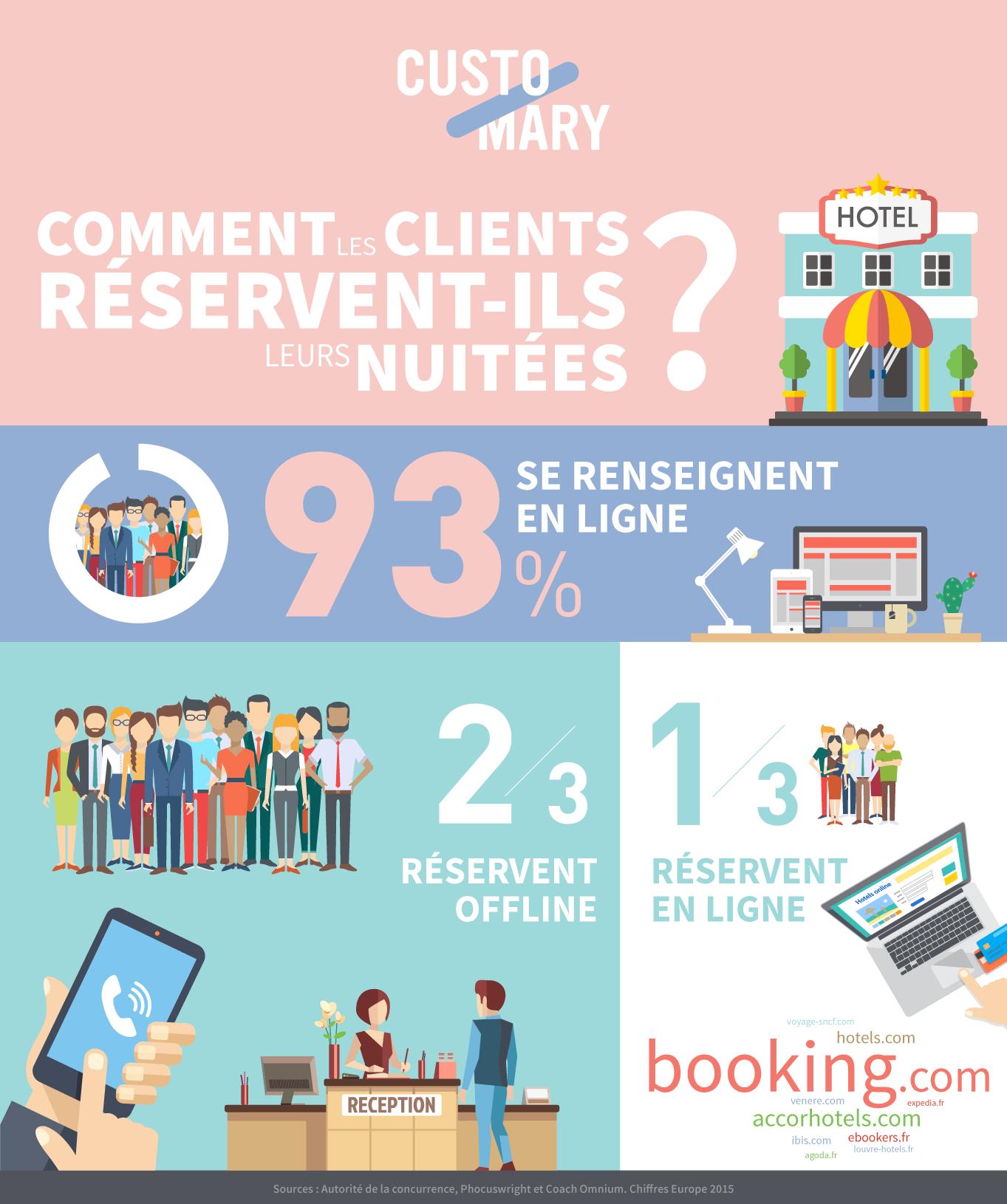 Hôteliers, faîtes de votre site web une destination !