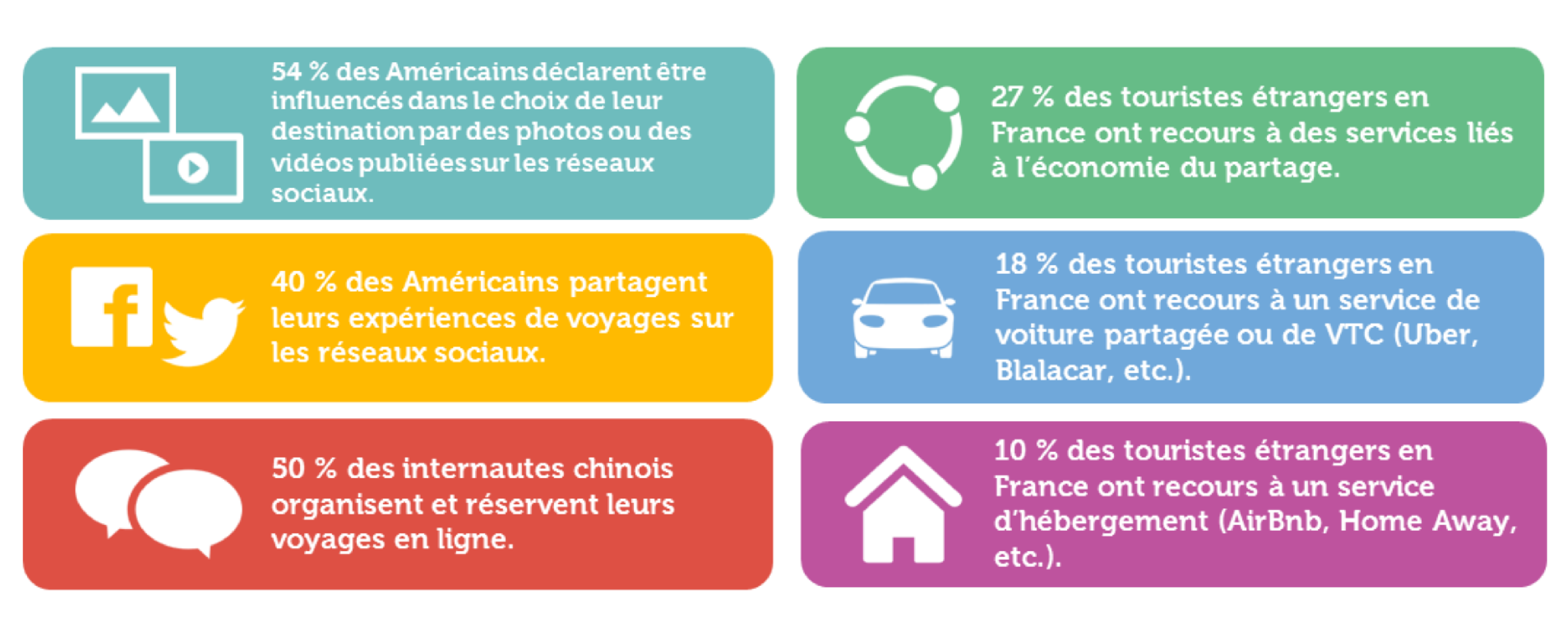 10 Propositions Pour Dynamiser Le Tourisme Avec Le Digital