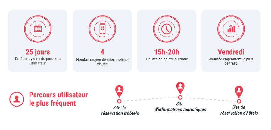 Comment Les Mobinautes Français Réservent-Ils Leurs Voyages?